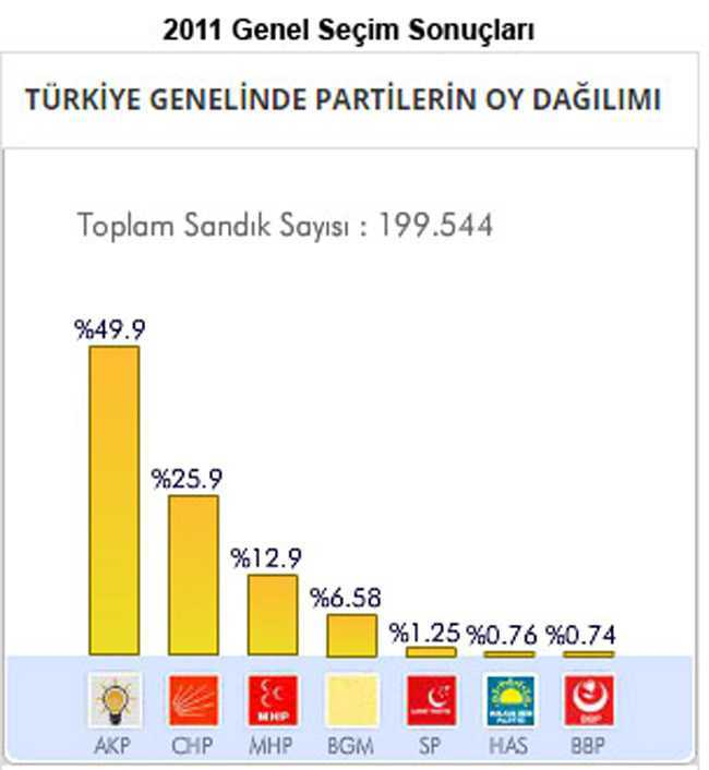 2011 Türkiye geneli seçim sonuçları