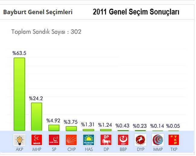 Bayburt 2011 genel seçim sonuçları-1