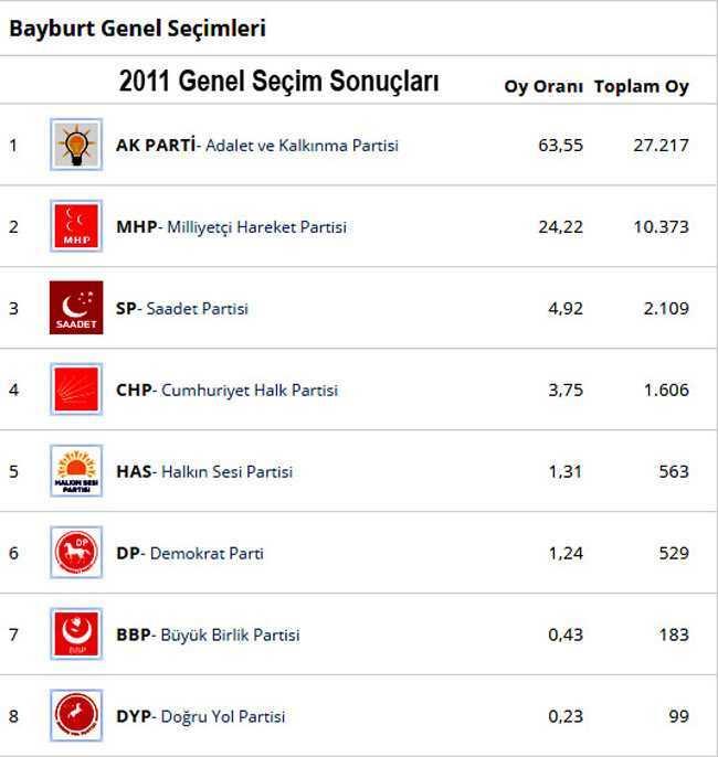 Bayburt 2011 genel seçim sonuçları-2